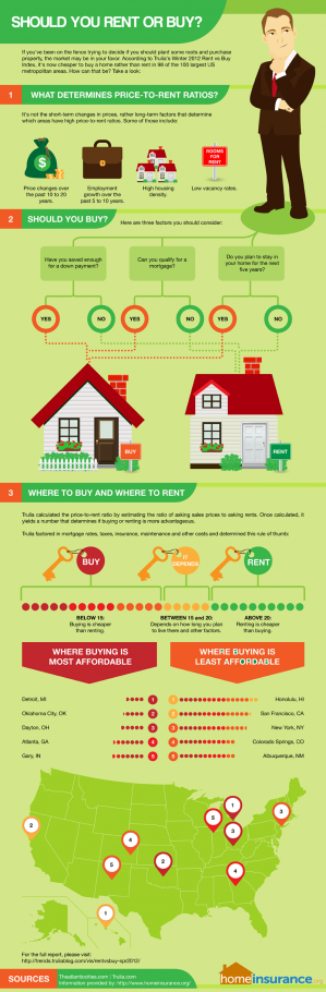 "Rent or Buy? Something to think about after you say ""I Do"""