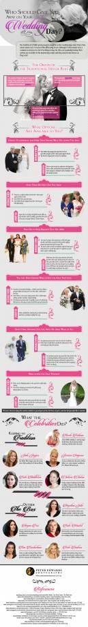 Who Should Give You Away on Your Wedding Day [Infographic]