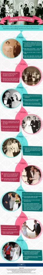 Evolution of the Wedding Dress [Infographic]