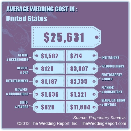 How to Shave Down the Cost of Your Wedding